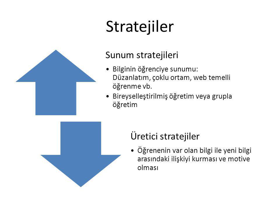 Stratejiler Sunum stratejileri Üretici stratejiler