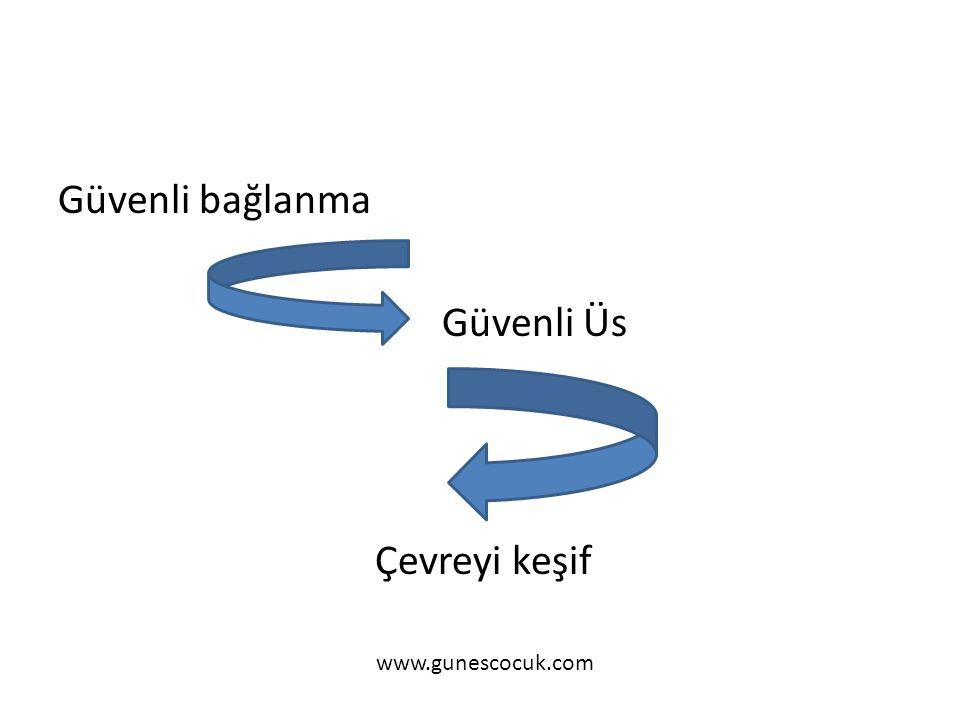 Güvenli bağlanma Güvenli Üs Çevreyi keşif www.gunescocuk.com