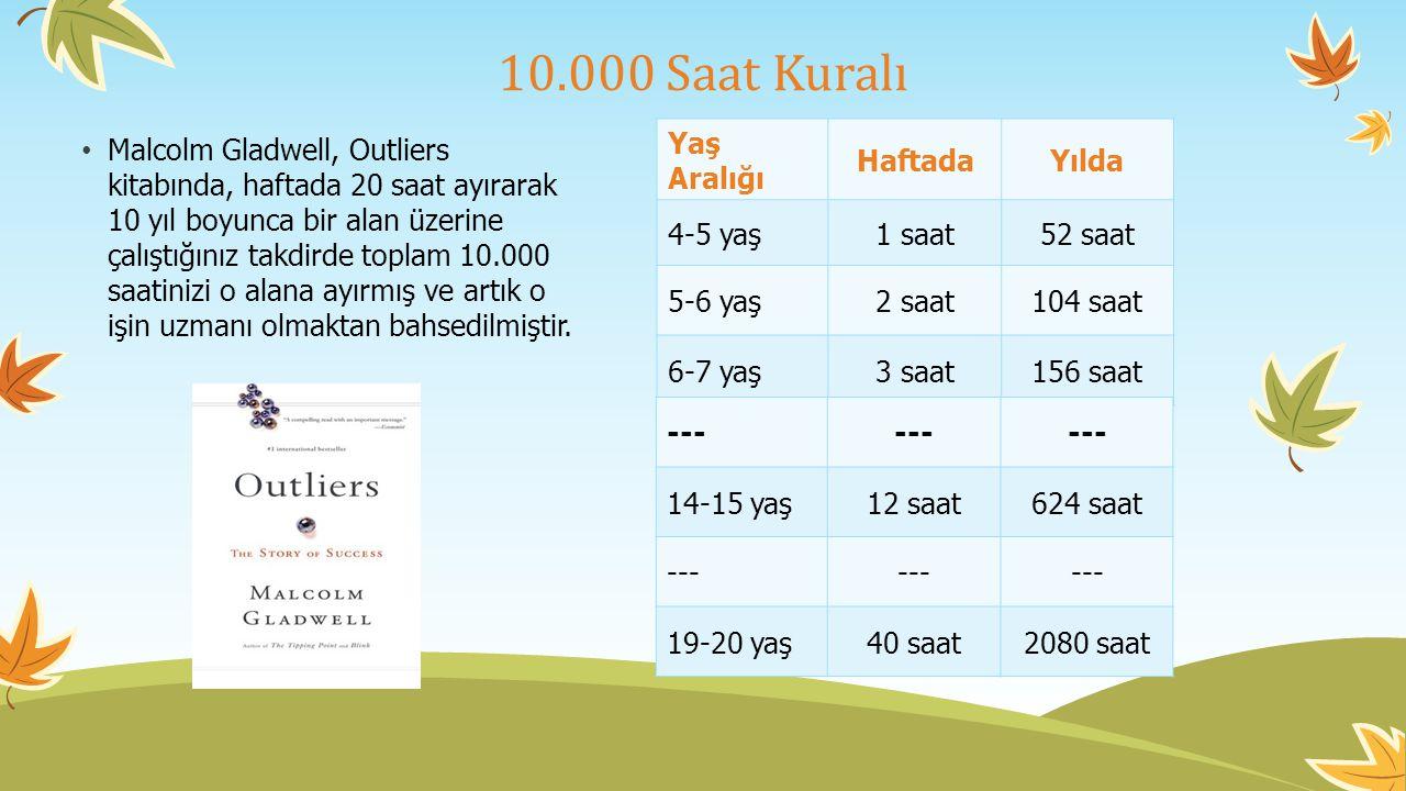 10.000 Saat Kuralı Yaş Aralığı Haftada Yılda 4-5 yaş 1 saat 52 saat