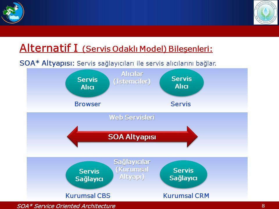 Alternatif I (Servis Odaklı Model) Bileşenleri: