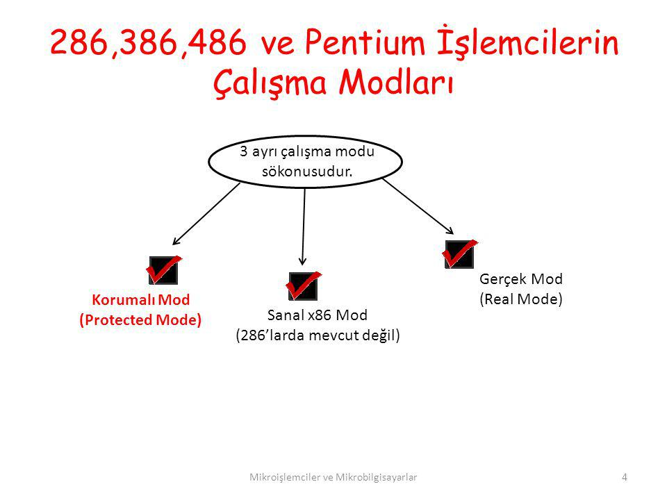 286,386,486 ve Pentium İşlemcilerin Çalışma Modları
