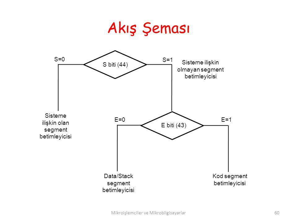 Akış Şeması S=0 S=1 Sisteme ilişkin olmayan segment betimleyicisi