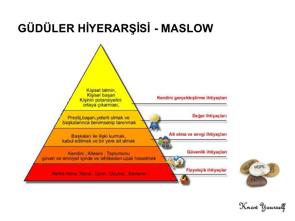 GÜDÜLER HİYERARŞİSİ - MASLOW