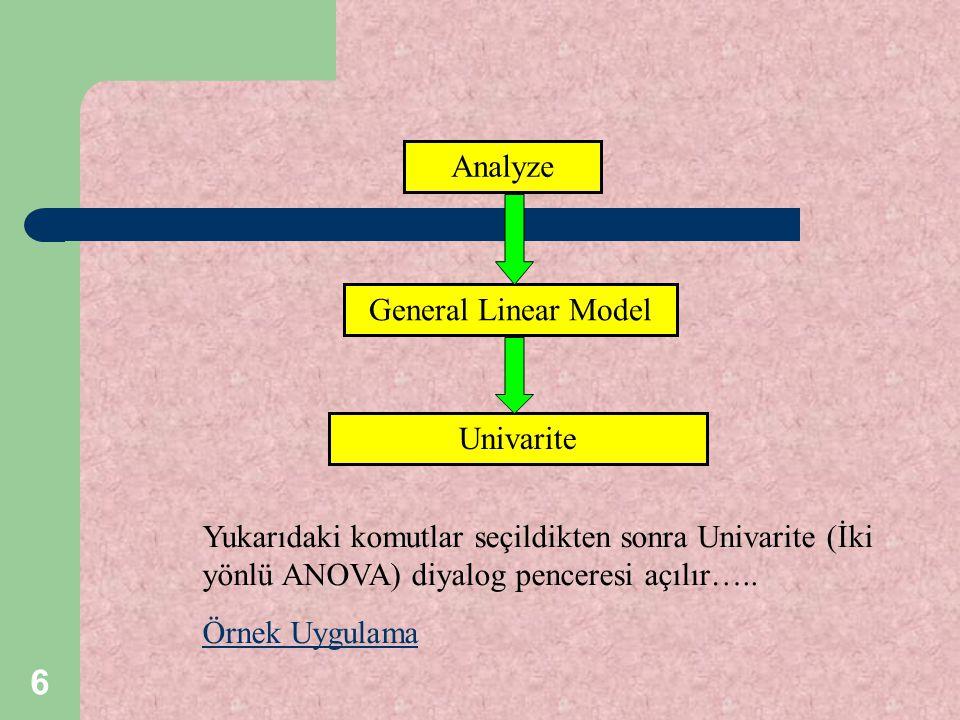 Analyze General Linear Model. Univarite. Yukarıdaki komutlar seçildikten sonra Univarite (İki yönlü ANOVA) diyalog penceresi açılır…..