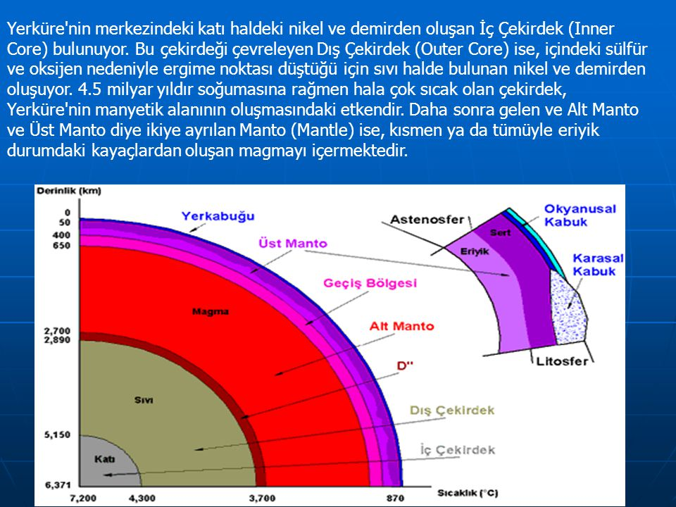 Yerküre nin merkezindeki katı haldeki nikel ve demirden oluşan İç Çekirdek (Inner Core) bulunuyor.