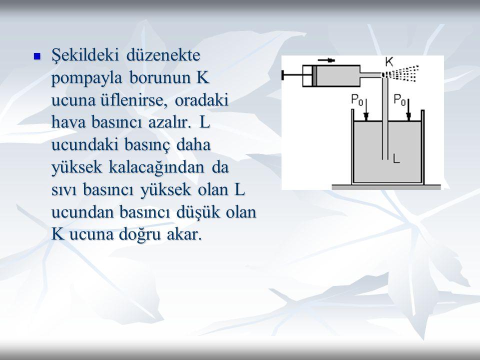 Şekildeki düzenekte pompayla borunun K ucuna üflenirse, oradaki hava basıncı azalır.