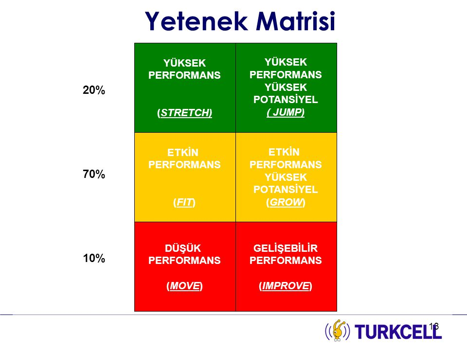 Yetenek Matrisi 20% 70% 10% 2 ETKİN PERFORMANS (FIT) YÜKSEK POTANSİYEL