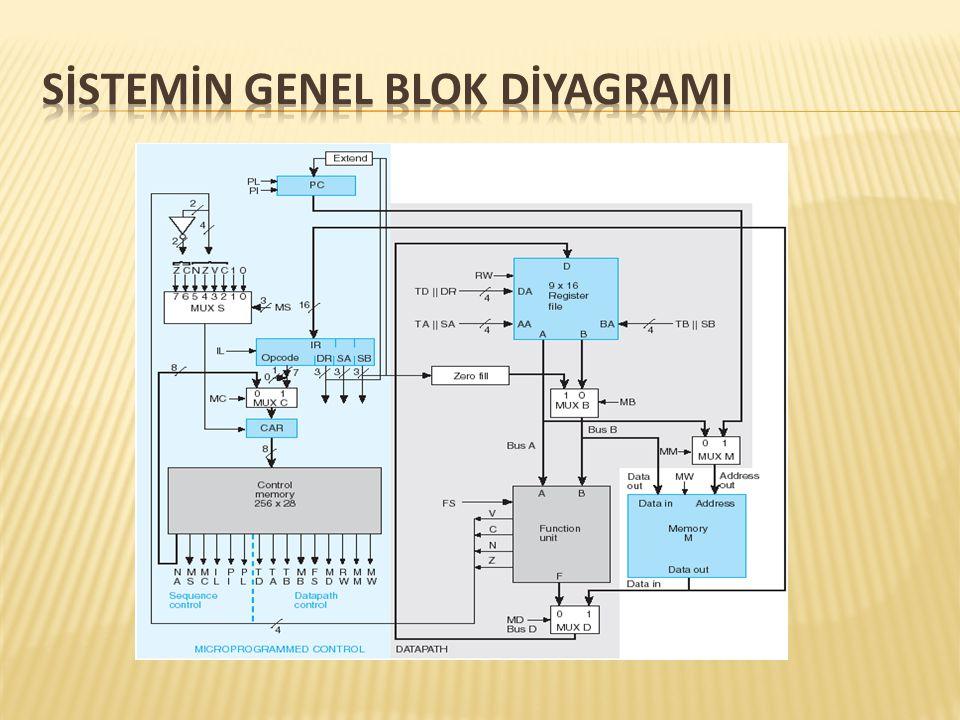 Sİstemİn Genel Blok DİyagramI