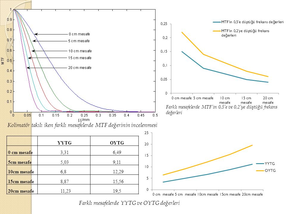 Kolimatör takılı iken farklı mesafelerde MTF değerinin incelenmesi