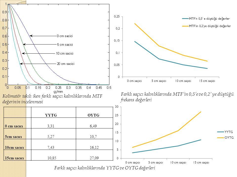 Farklı saçıcı kalınlıklarında YYTG ve OYTG değerleri
