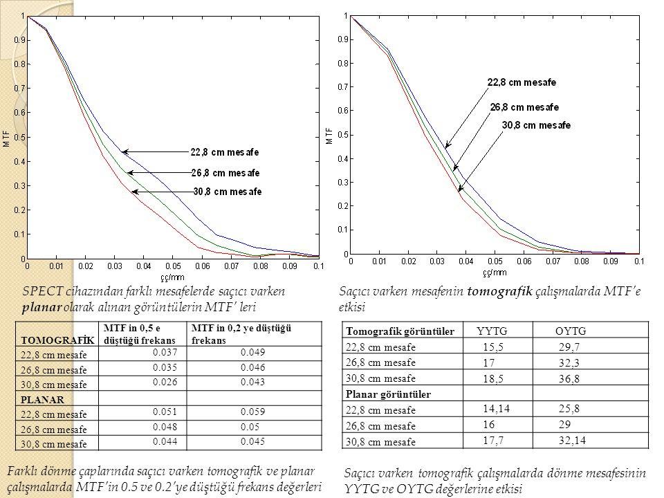 Saçıcı varken mesafenin tomografik çalışmalarda MTF'e etkisi