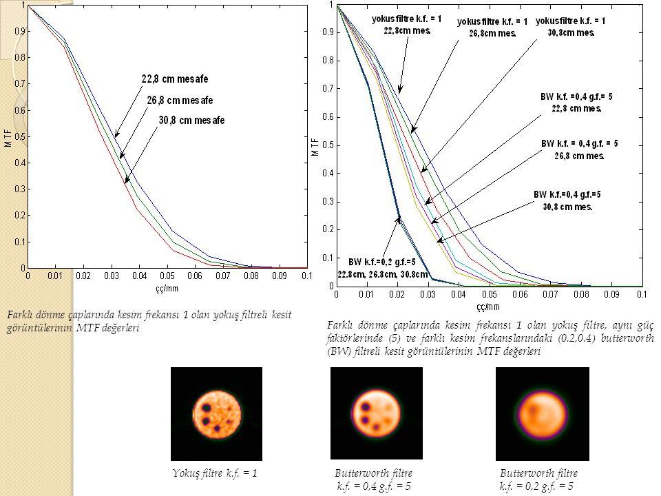 Farklı dönme çaplarında kesim frekansı 1 olan yokuş filtreli kesit görüntülerinin MTF değerleri
