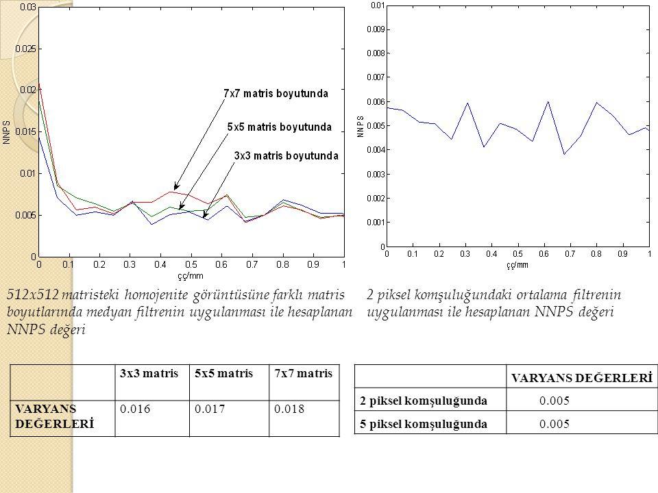 512x512 matristeki homojenite görüntüsüne farklı matris boyutlarında medyan filtrenin uygulanması ile hesaplanan NNPS değeri.