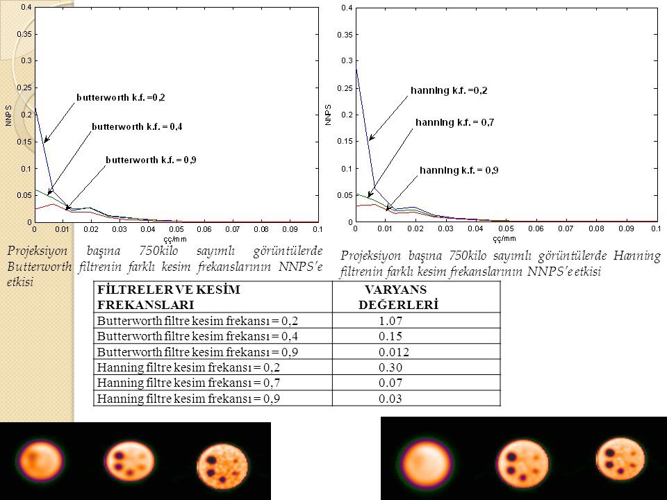 Projeksiyon başına 750kilo sayımlı görüntülerde Butterworth filtrenin farklı kesim frekanslarının NNPS'e etkisi