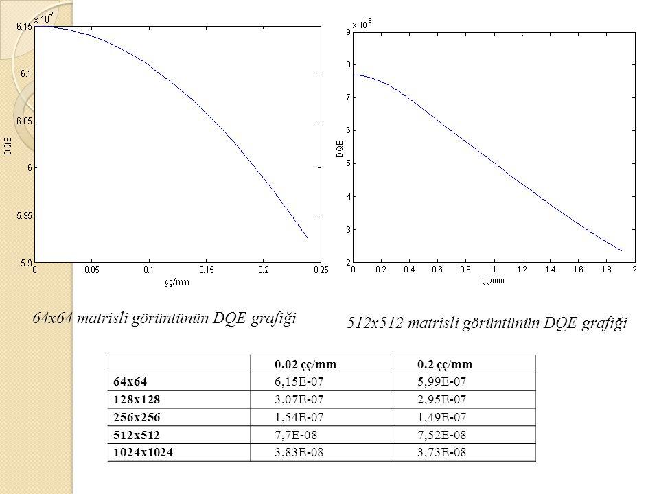 64x64 matrisli görüntünün DQE grafiği