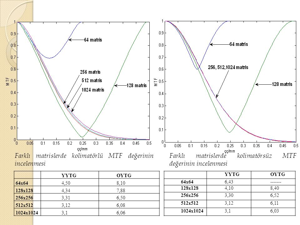 Farklı matrislerde kolimatörlü MTF değerinin incelenmesi
