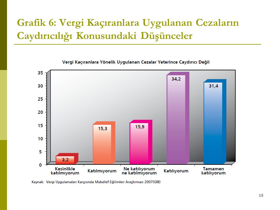 Grafik 6: Vergi Kaçıranlara Uygulanan Cezaların Caydırıcılığı Konusundaki Düşünceler