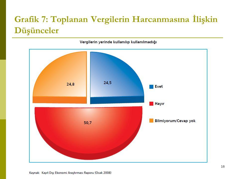 Grafik 7: Toplanan Vergilerin Harcanmasına İlişkin Düşünceler