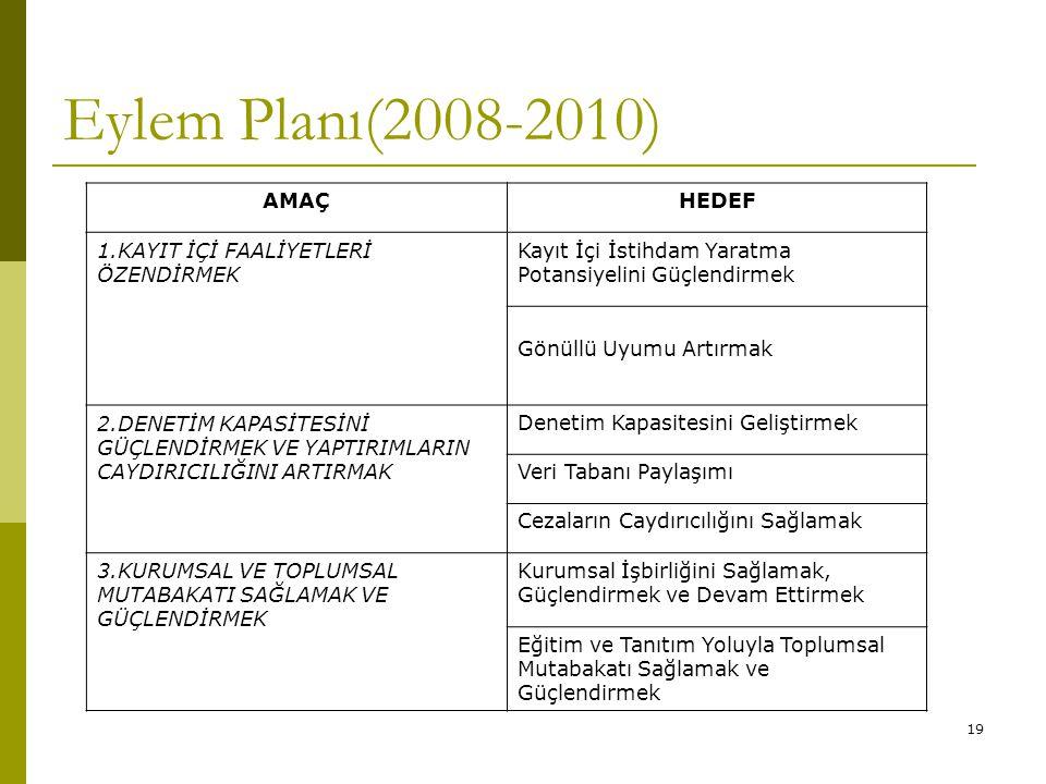 Eylem Planı(2008-2010) AMAÇ HEDEF 1.KAYIT İÇİ FAALİYETLERİ ÖZENDİRMEK