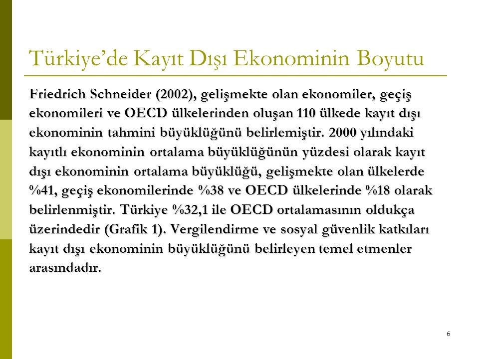 Türkiye'de Kayıt Dışı Ekonominin Boyutu