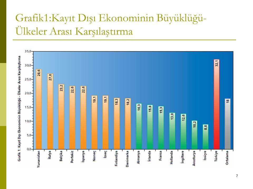 Grafik1:Kayıt Dışı Ekonominin Büyüklüğü-Ülkeler Arası Karşılaştırma