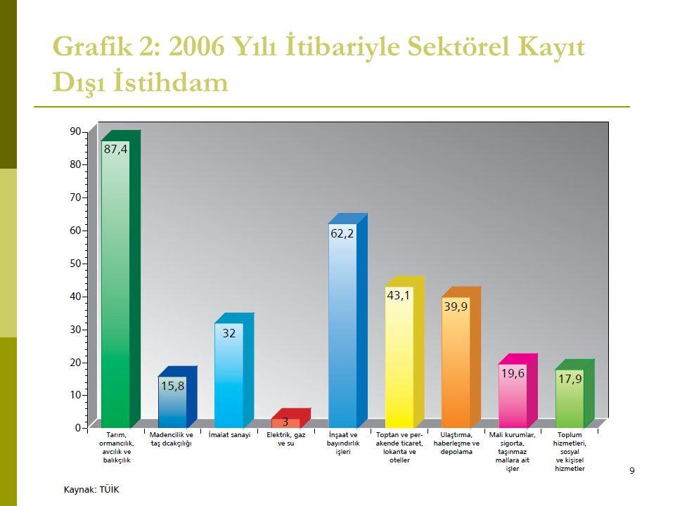 Grafik 2: 2006 Yılı İtibariyle Sektörel Kayıt Dışı İstihdam