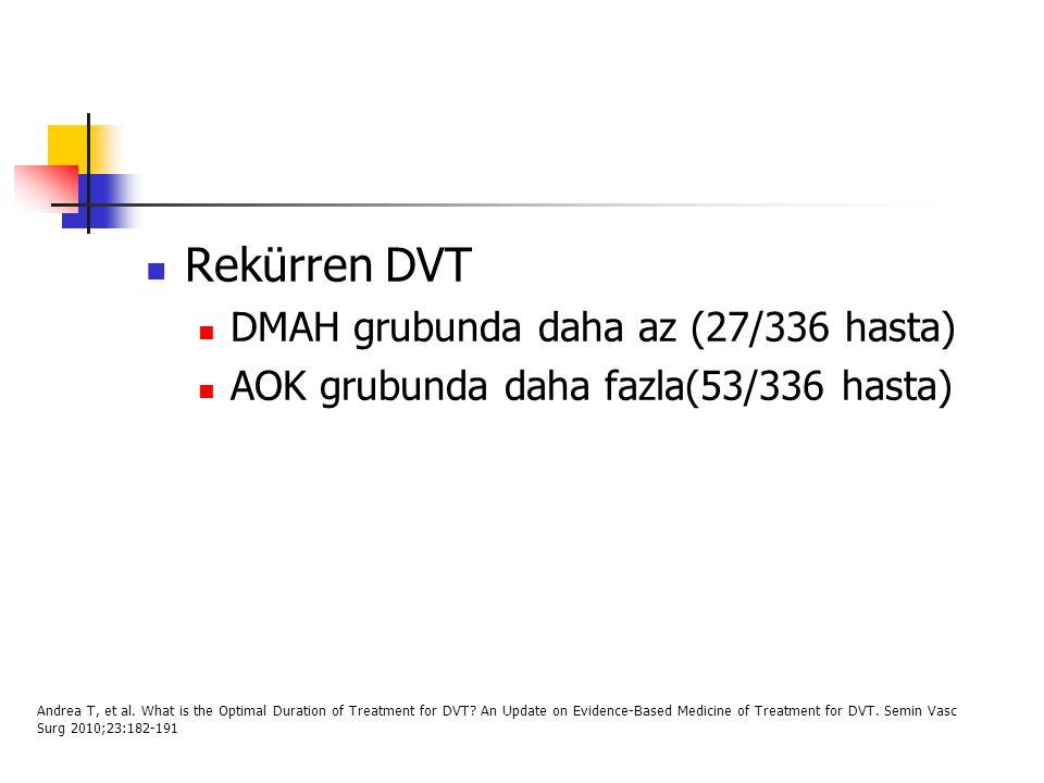 Rekürren DVT DMAH grubunda daha az (27/336 hasta)