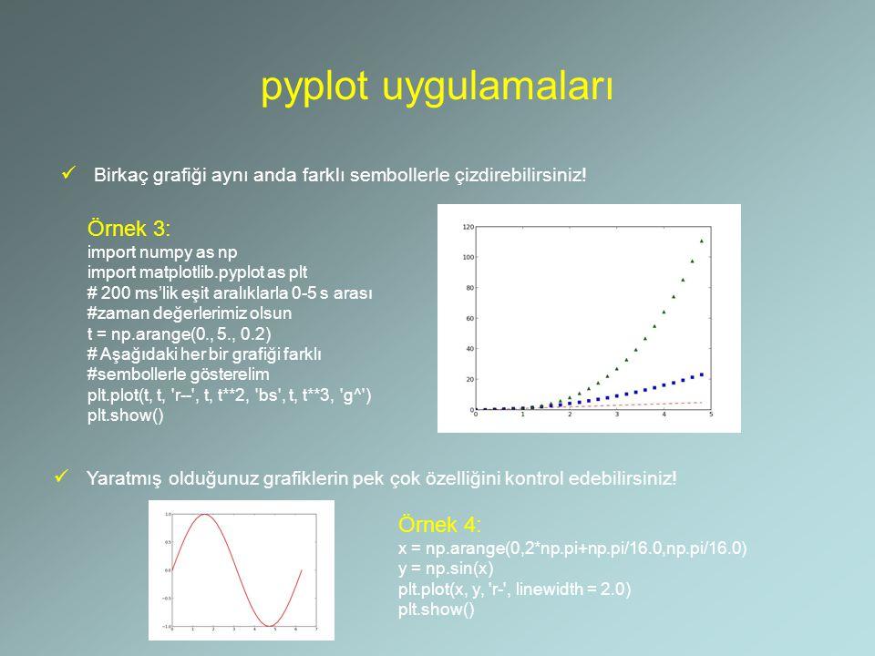 pyplot uygulamaları Örnek 3: Örnek 4:
