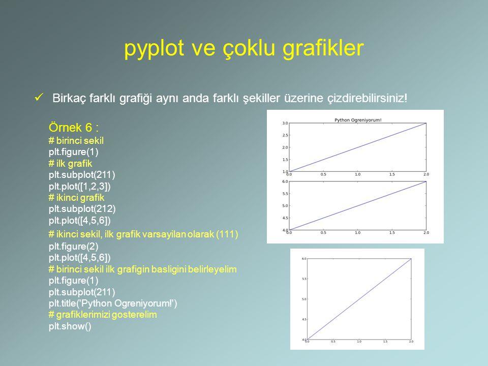 pyplot ve çoklu grafikler