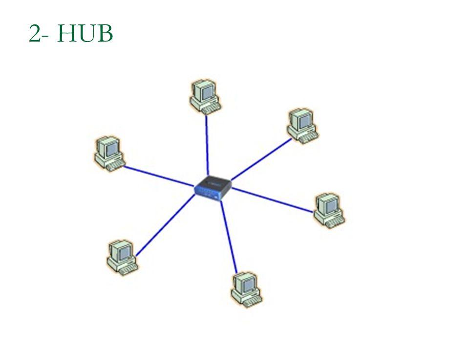 2- HUB