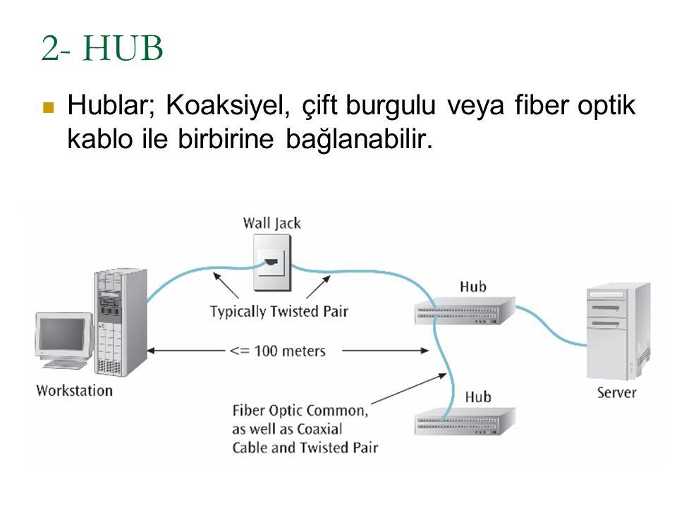 2- HUB Hublar; Koaksiyel, çift burgulu veya fiber optik kablo ile birbirine bağlanabilir.