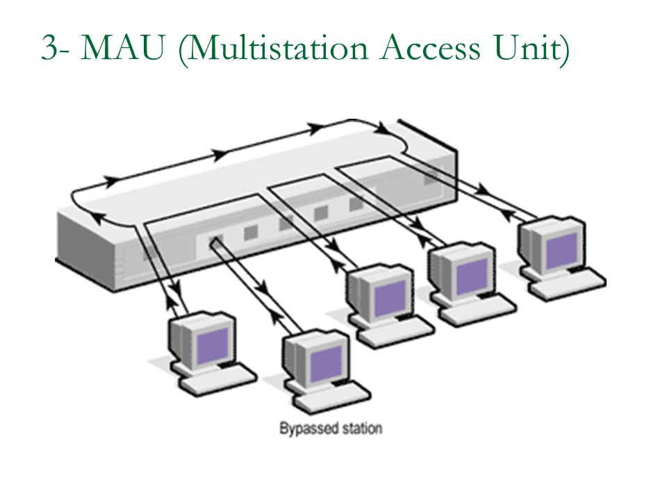 3- MAU (Multistation Access Unit)
