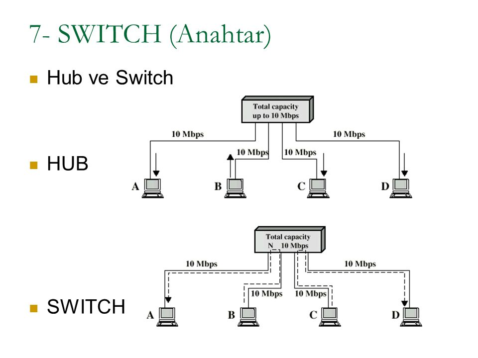 7- SWITCH (Anahtar) Hub ve Switch HUB SWITCH