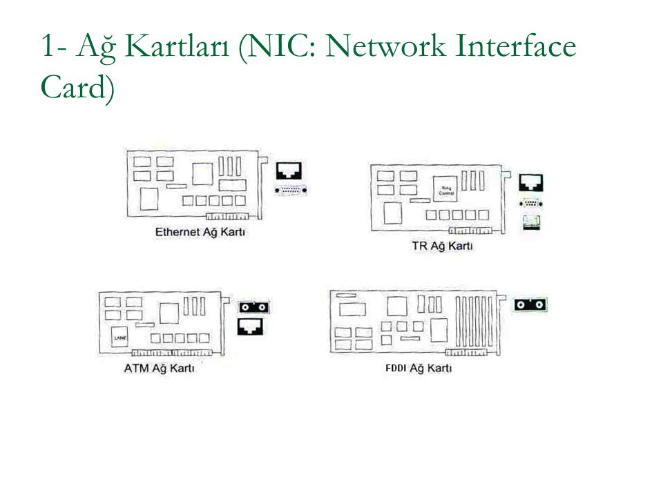 1- Ağ Kartları (NIC: Network Interface Card)