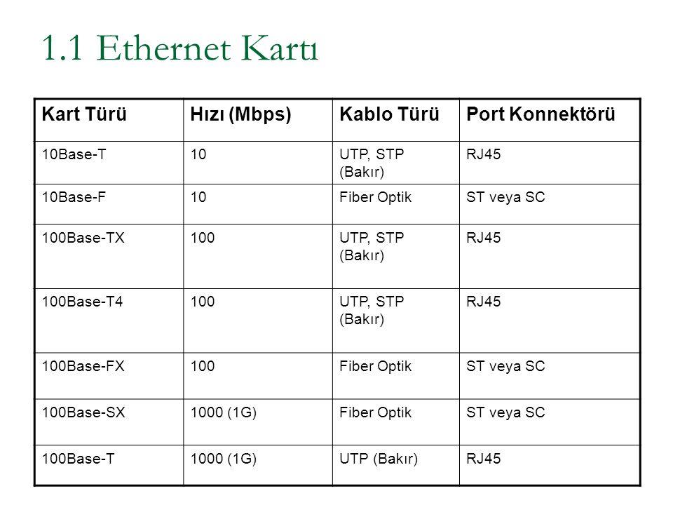 1.1 Ethernet Kartı Kart Türü Hızı (Mbps) Kablo Türü Port Konnektörü