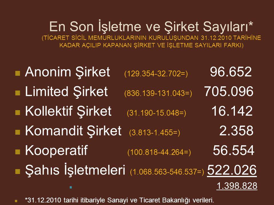 Şahıs İşletmeleri (1.068.563-546.537=) 522.026