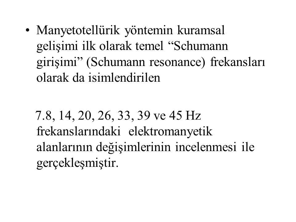 Manyetotellürik yöntemin kuramsal gelişimi ilk olarak temel Schumann girişimi (Schumann resonance) frekansları olarak da isimlendirilen