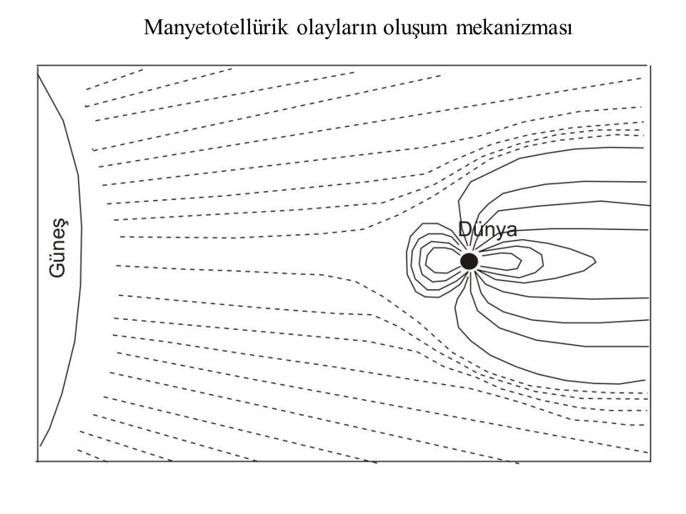 Manyetotellürik olayların oluşum mekanizması