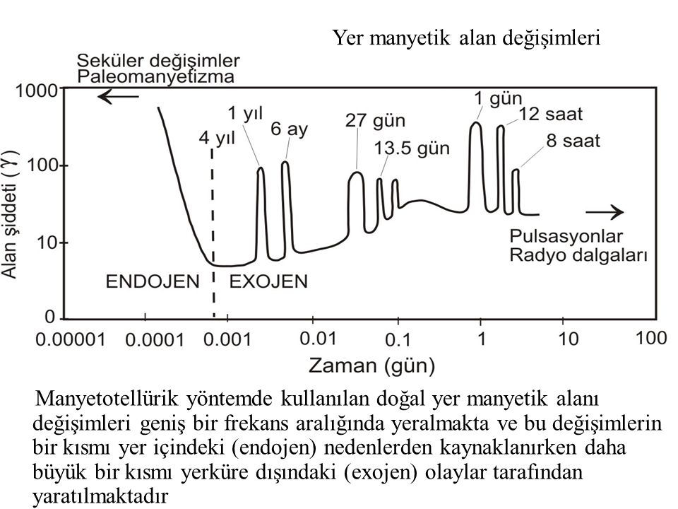 Yer manyetik alan değişimleri