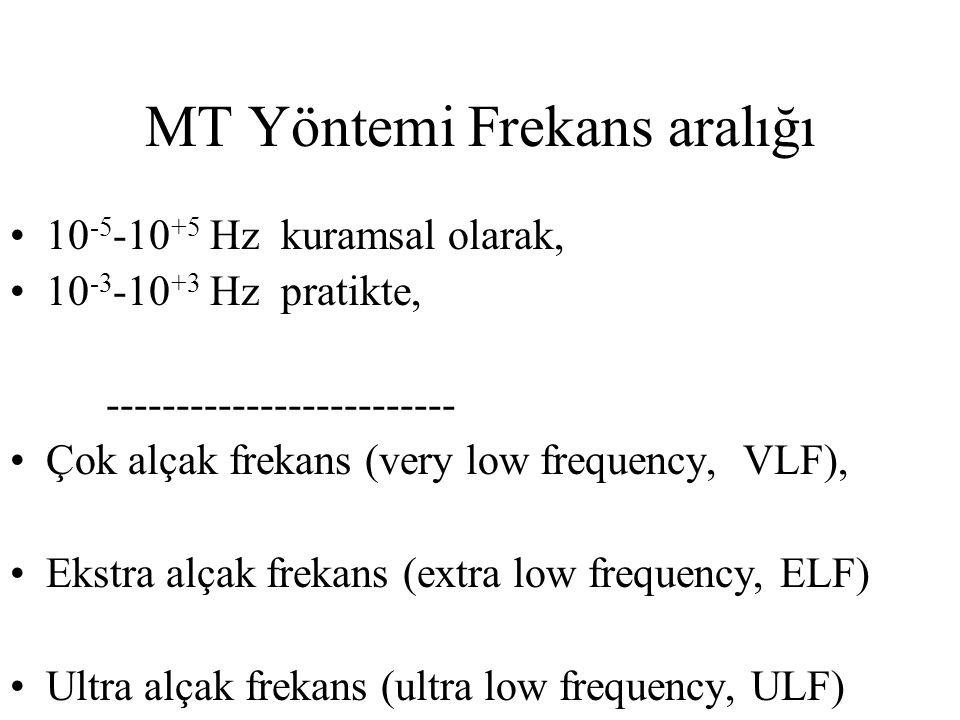 MT Yöntemi Frekans aralığı