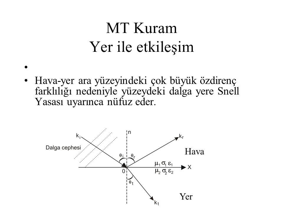 MT Kuram Yer ile etkileşim