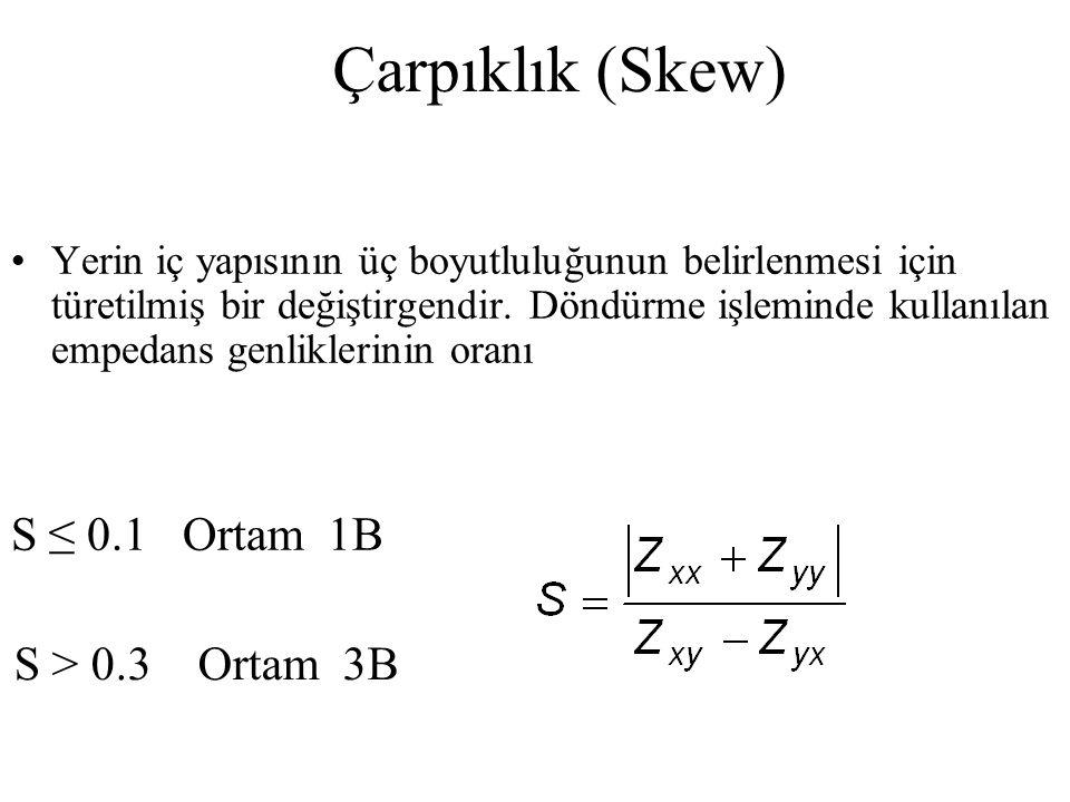Çarpıklık (Skew) S ≤ 0.1 Ortam 1B S > 0.3 Ortam 3B