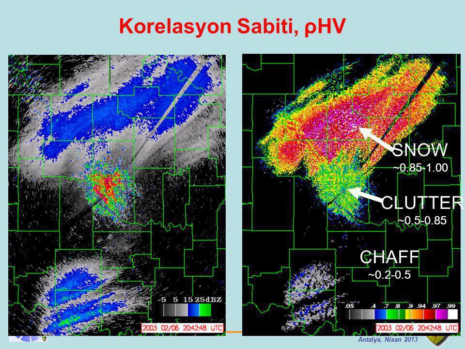 Korelasyon Sabiti, ρHV SNOW CLUTTER CHAFF ~0.85-1.00 ~0.5-0.85