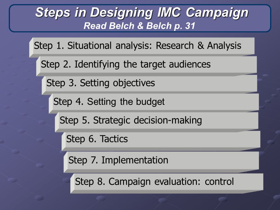 Steps in Designing IMC Campaign Read Belch & Belch p. 31