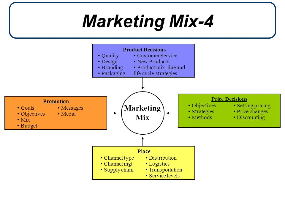 Marketing Mix-4 Marketing Mix Product Decisions Quality Design