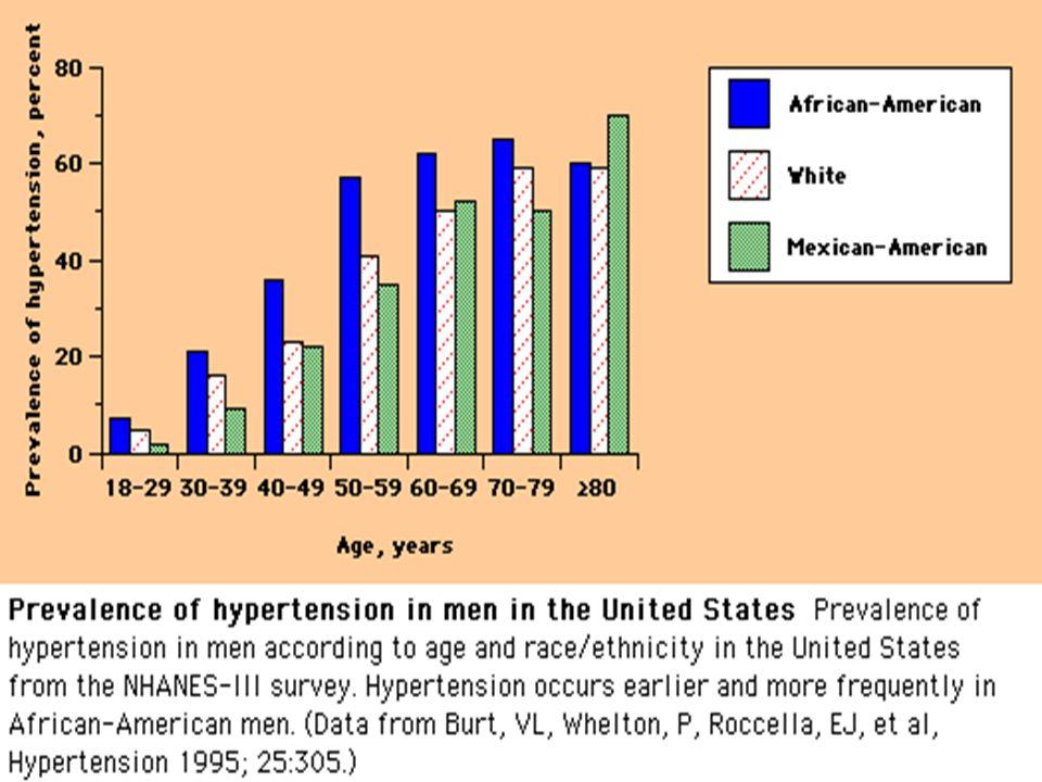 ABD de 1988-1991 yılları arasında yaşa, cinse ve etnik kökene göre hipertansiyon prevalansı (sistolik>140, diastolik>90) gösterilmektedir.