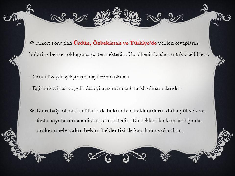 Anket sonuçları Ürdün, Özbekistan ve Türkiye'de verilen cevapların