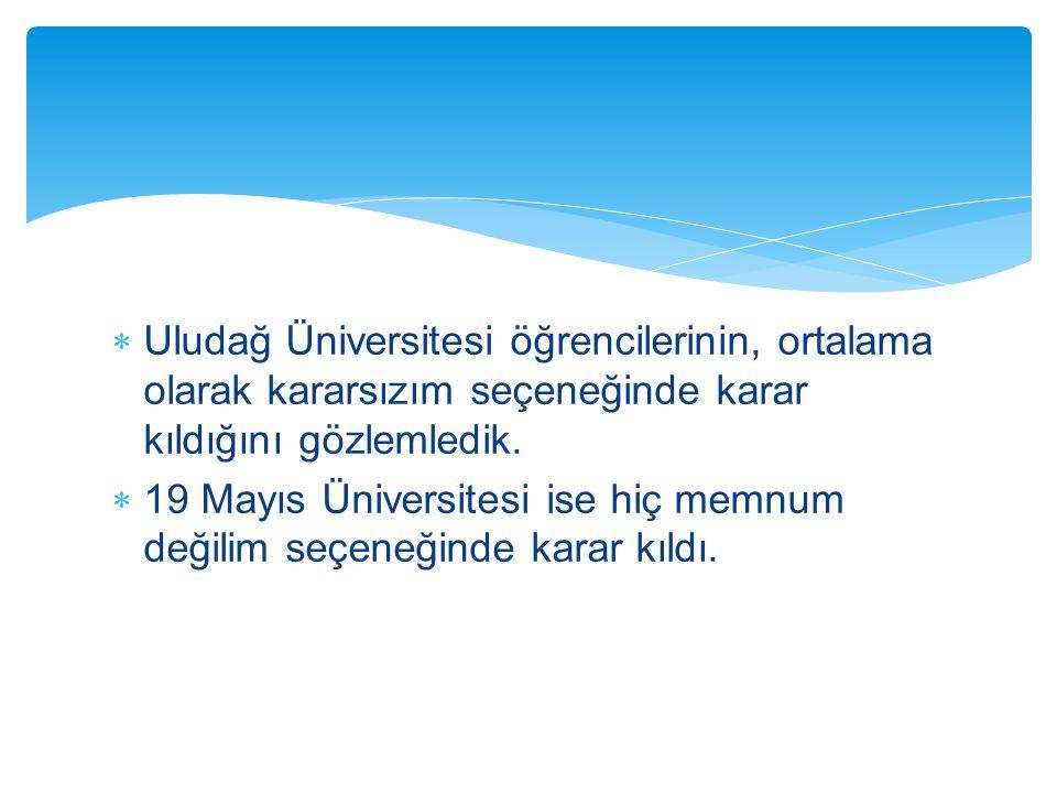Uludağ Üniversitesi öğrencilerinin, ortalama olarak kararsızım seçeneğinde karar kıldığını gözlemledik.