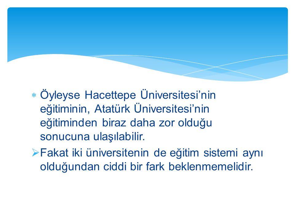 Öyleyse Hacettepe Üniversitesi'nin eğitiminin, Atatürk Üniversitesi'nin eğitiminden biraz daha zor olduğu sonucuna ulaşılabilir.
