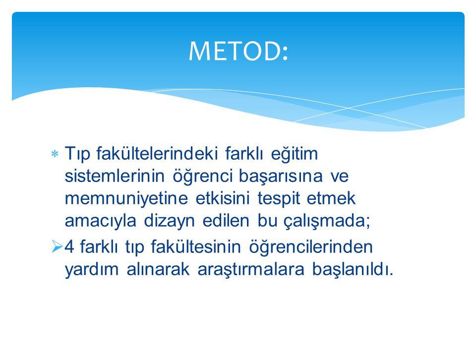 METOD: